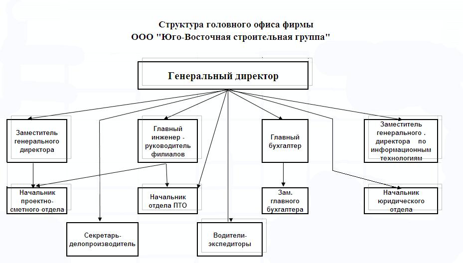 Схема подразделений фирмы